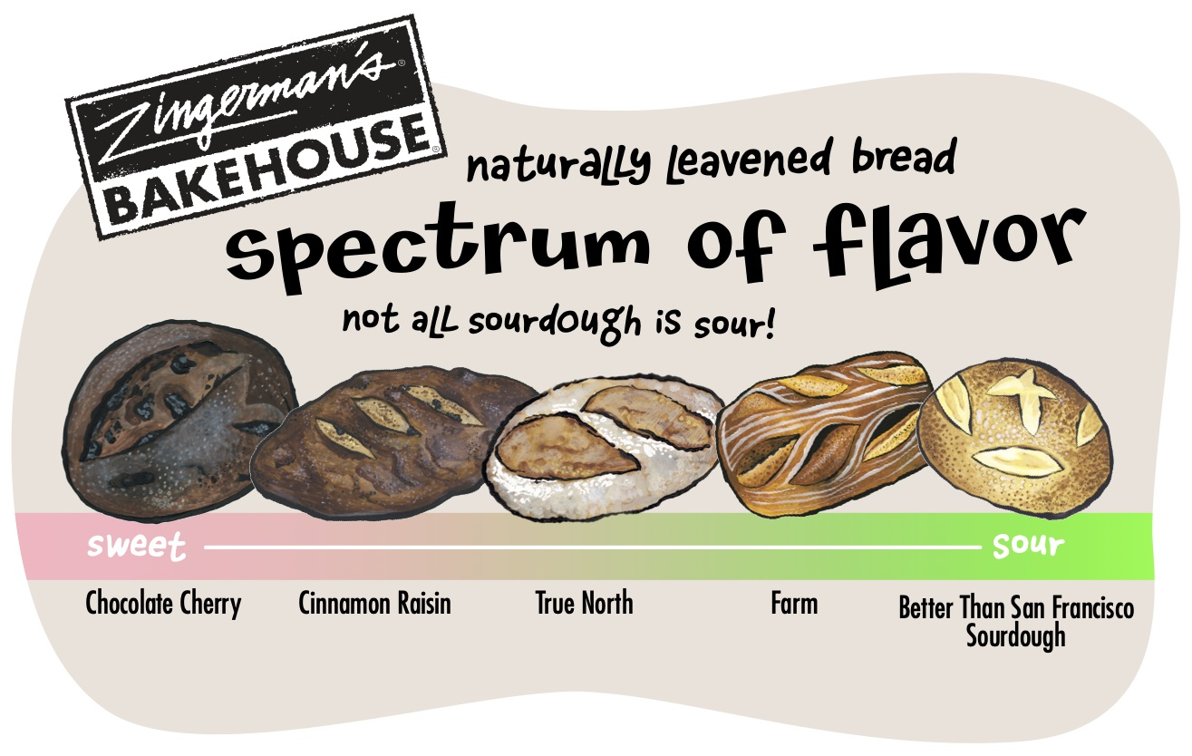 Sourdough Flavor Spectrum